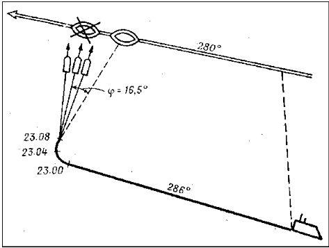 Схема «Атаки века»