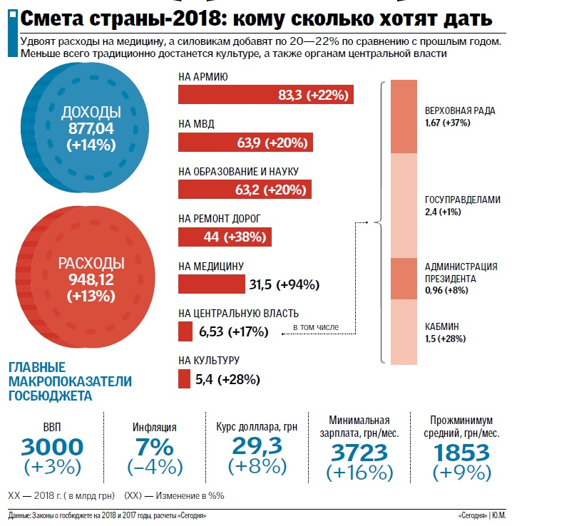 Infographics 2018