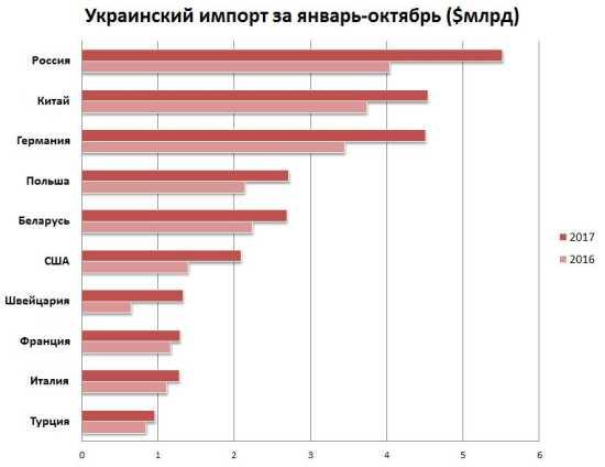 Украина применяет 12 защитных мер относительно товаров из России, - Кубив - Цензор.НЕТ 3454