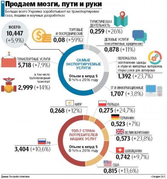 Украина учится жить без российского газового транзита