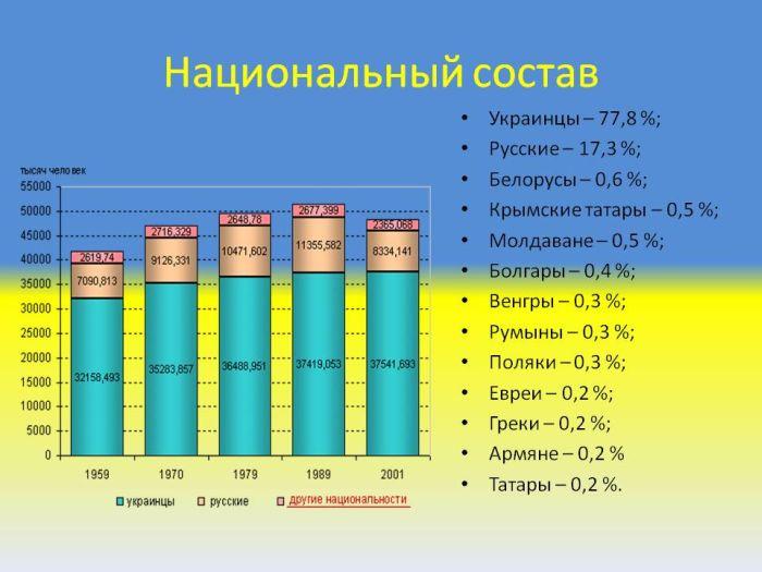 Национальный состав населения УССР и Украины по данным переписей
