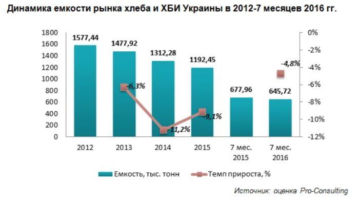Диаграммы, показывающие ситуацию с потреблением хлеба на Украине, которая, в свою очередь, свидетельствует о демографической катастрофе
