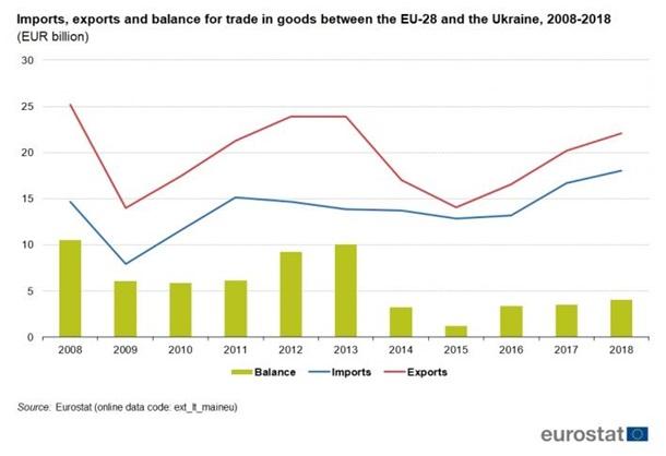 Данные Eurostat по торговым отношениям ЕС-Украина