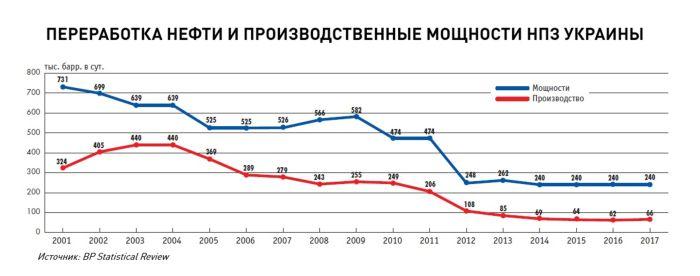 Переработка нефти и производственные мощности НПЗ Украины.