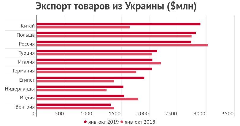 Экспорт товаров из Украины в 2019 году