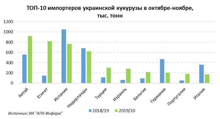 Экспорт украинской кукурузы в Китай и ЕС