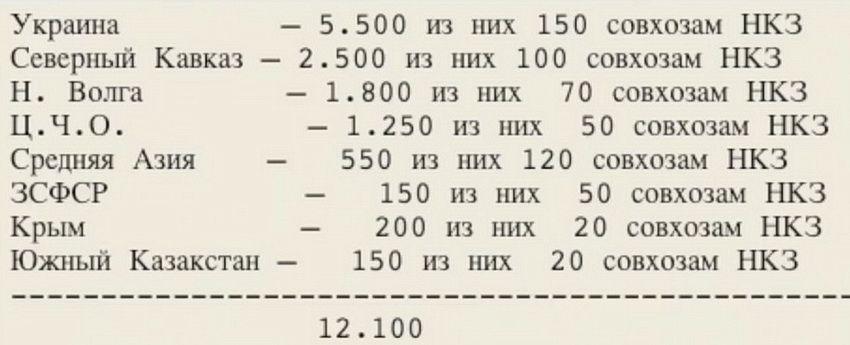 Распределение тракторов по регионам СССР. Львиная доля была выделена для Украинской ССР