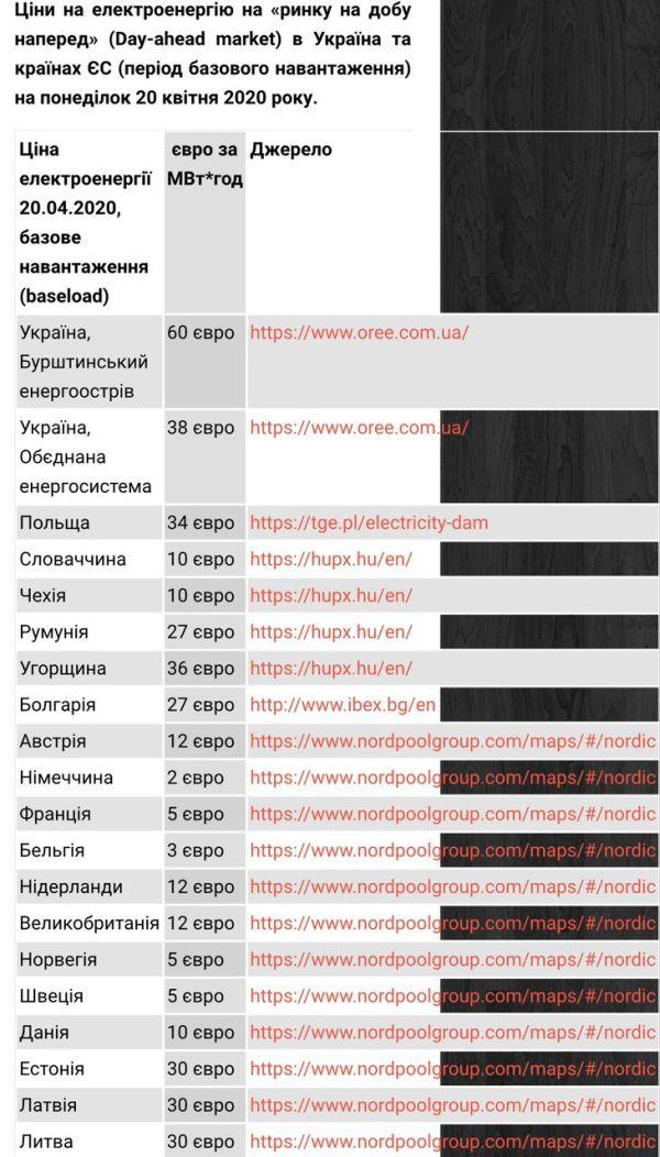 На Закарпатье самый высокий ценник на электричество
