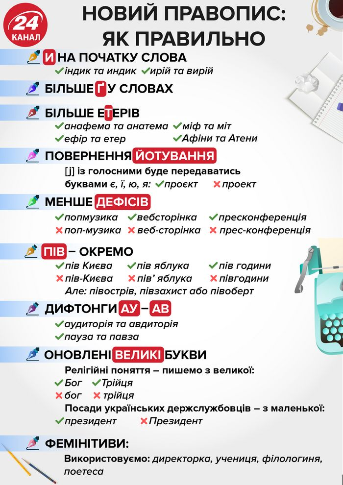 Новое украинское правописание