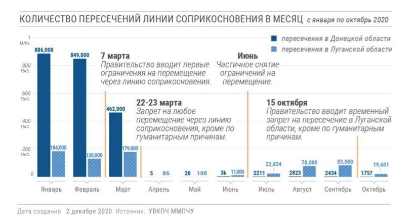 Доклад УВКПЧ ООН: ситуация на линии разграничения Украина – ДНР-ЛНР