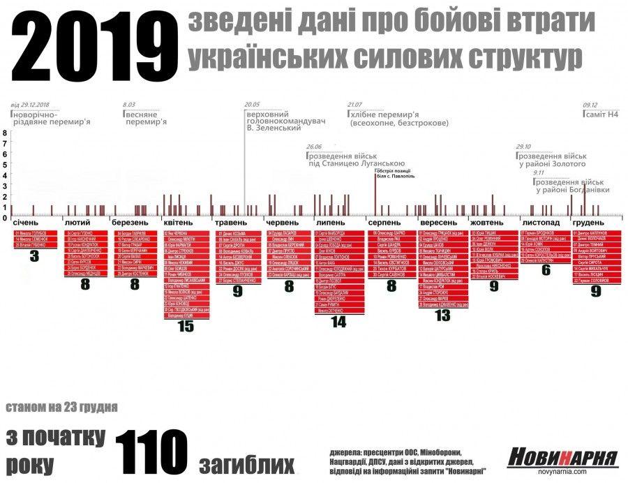 Данные сайта Новинарня о потерях в 2019 году