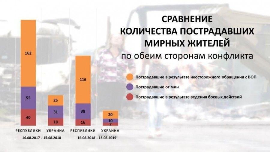Инфографика Справделивой защиты о потерях среди мирных жителей в 2019 году