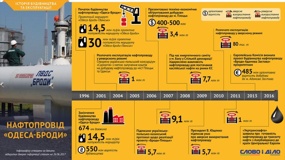 История строительства и эксплуатации нефтепровода «Одесса-Броды» (slovoidilo.ua)