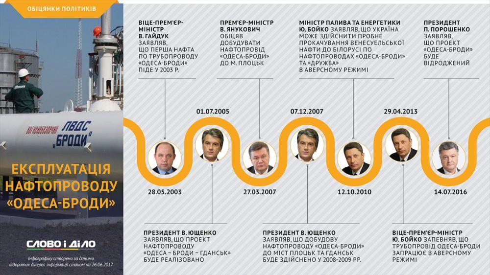 Обещания политиков запустить «Одесса-Броды» в эксплуатацию (slovoidilo.ua)