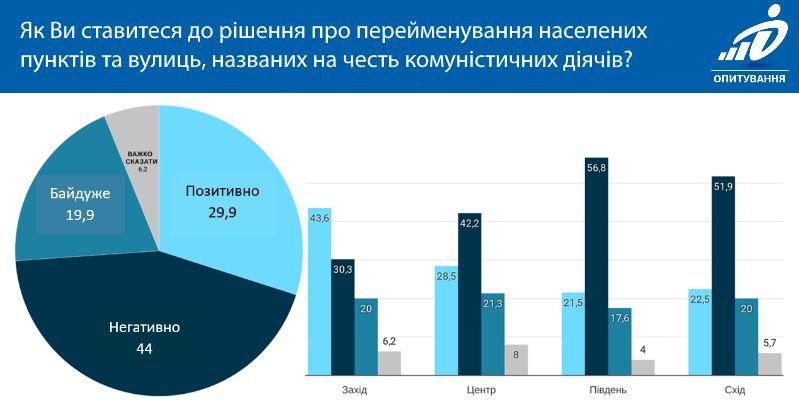 Результаты опроса, проведённого фондом «Демократические инициативы» имени Илька Кучерива совместно с Киевским международным институтом социологии