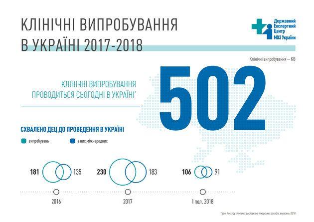 Клинические испытания в 2017-2018 годах