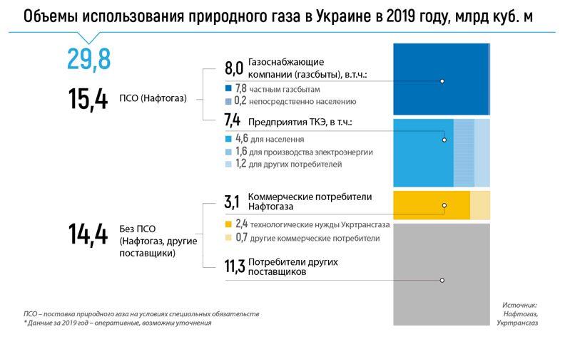 Объёмы использования природного газа в Украине в 2019 году