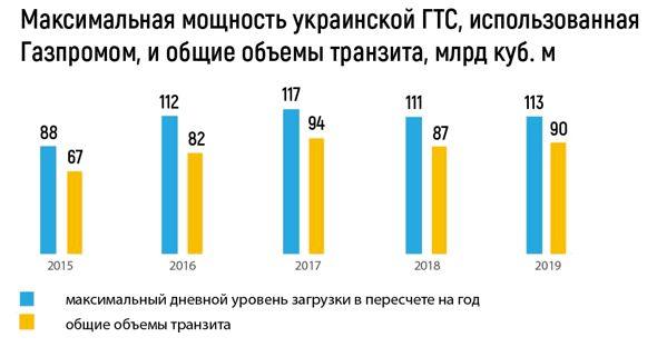 Максимальная мощность украинской ГТС, использованная «Газпромом» и общий объём транзита