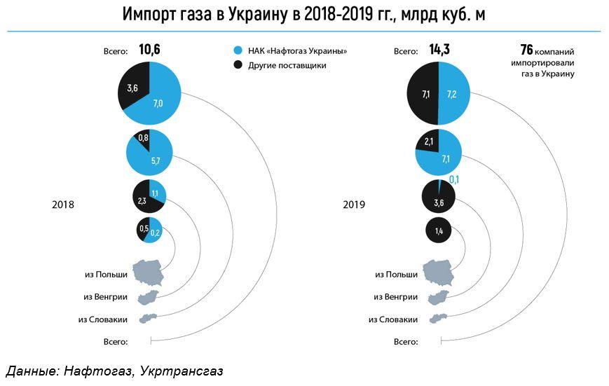 Импорт газа в Украину в 2018-2019 годах