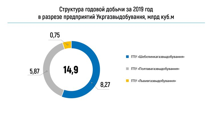 Структура годовой добычи газа в 2019 году