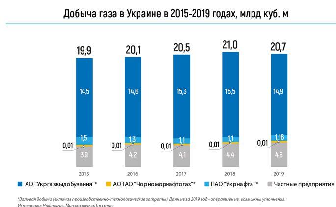 Добыча газа в Украине в 2015-2019 годах