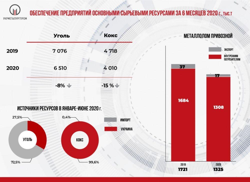 Украинские металлурги продолжают терпеть убытки