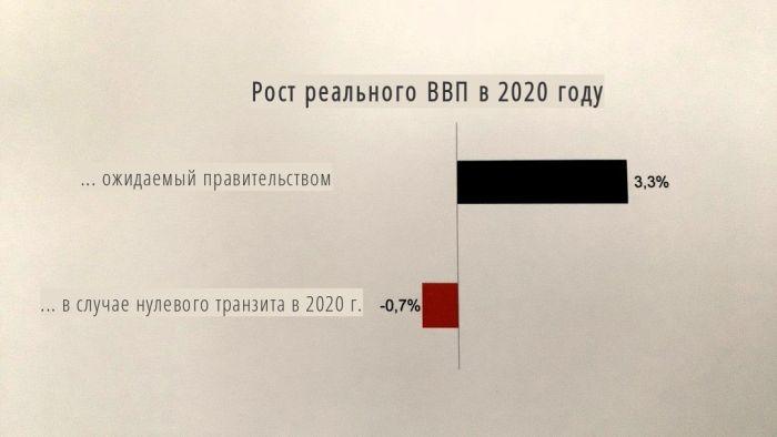 Cálculos de Naftogaz